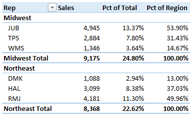 how to return subtotal as percentage of grand total excel