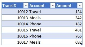 A screenshot of an Excel table with Account and Amount columns