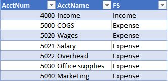 A screenshot of an excel table that stores account number, account name, and fs columns